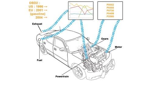 Transportation Solution OBD